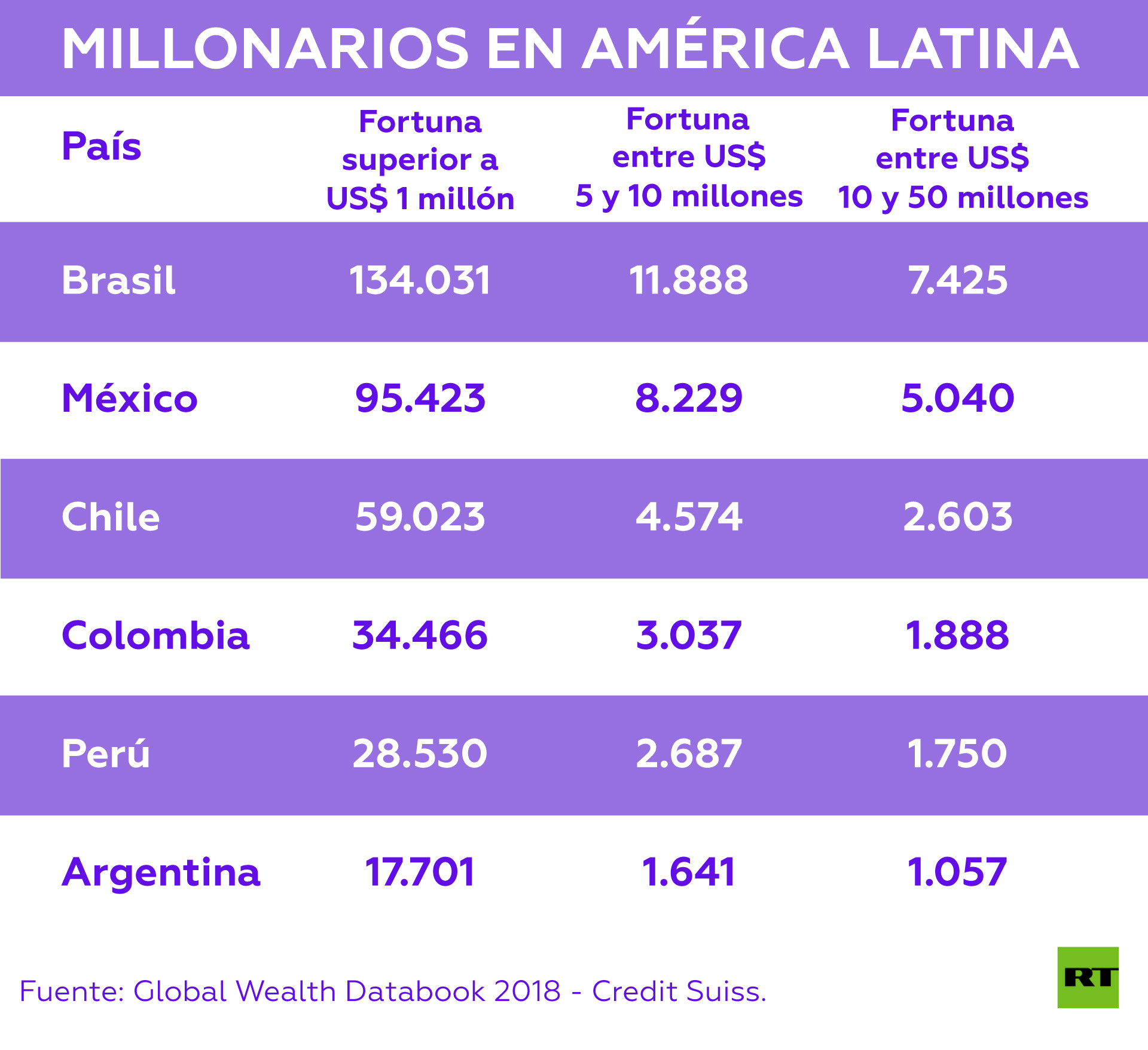 Los seis países más millonarios de América Latina y Perú es uno de ellos