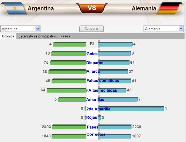 Brasileños se burlan de la eliminación de Argentina del Mundial Sudáfrica 2010