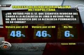 El NO a la revocatoria Villarán sube a 46% según DATUM