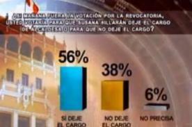 NO a la Revocatoria a Susana Villarán sube a 38% según APOYO