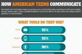 EEUU: El 90% de adolescentes está en Facebook