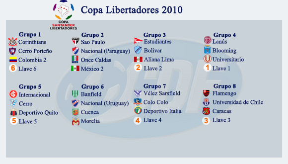 Copa Libertadores 2010: Flamengo pedirá que sancionen a la U de Chile