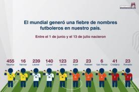 455 'Neymar' y 140 'Lionel' nacieron en Perú durante el Mundial 2014