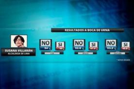 Boca de urna: NO venció al SÍ según APOYO - Revocatoria 2013